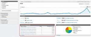 Informe personalizado oculto panel02 300x124 Google Analytics Informe Personalizado con Filtro Avanzado de Otra Dimension