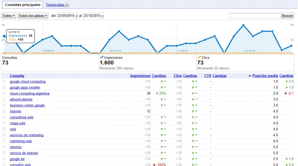 webmaster tools 02 1024x573 Google Webmaster Tools mejora las estadísticas de búsqueda