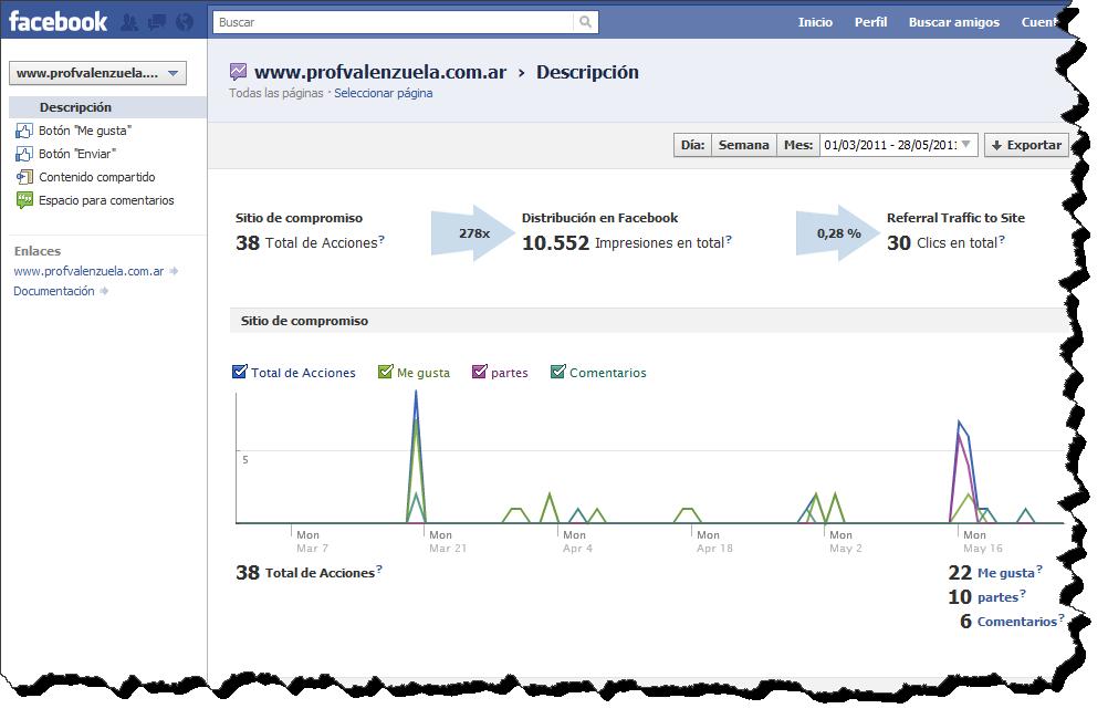 estadisticas facebook Sabemos medir las Redes Sociales?