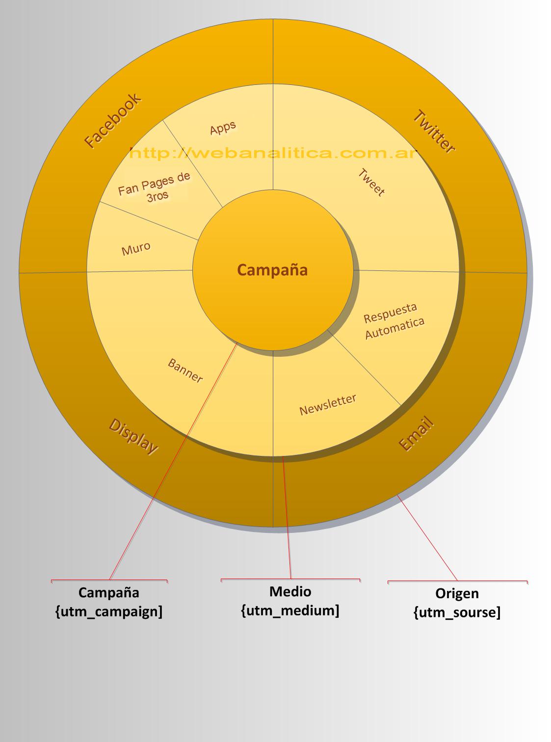 Google Analytics Vision 360 Seguimiento de Campaña