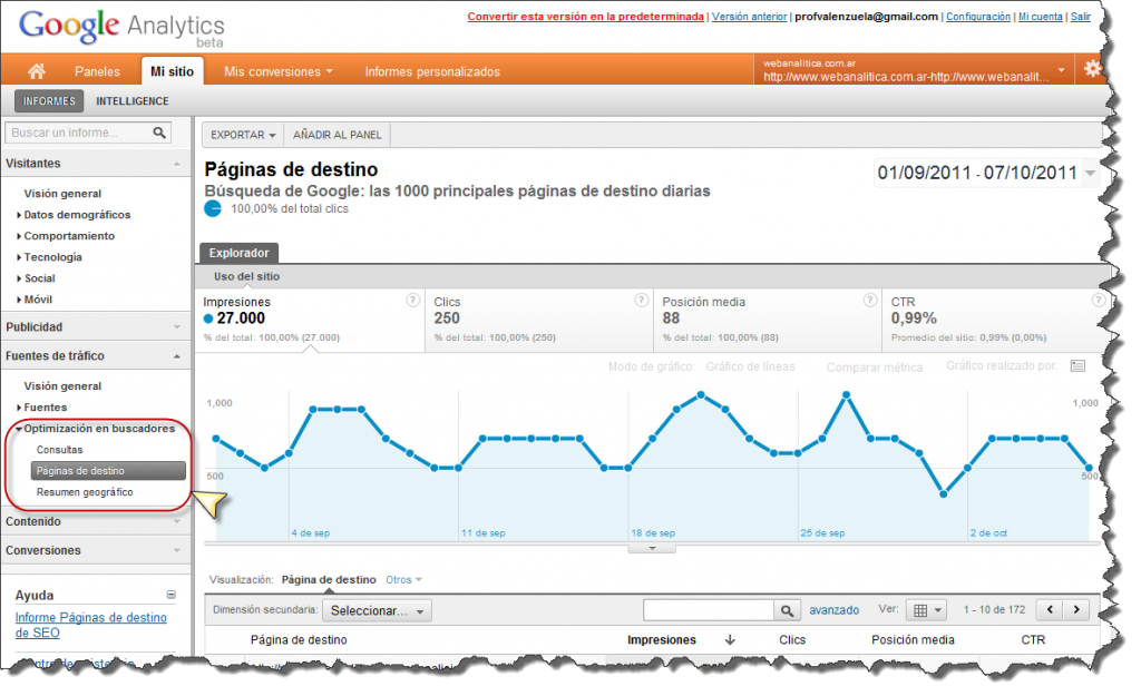 Optimizacion en buscadores google analytics 1024x625 Asociacion: Google Analytics & Google Webmaster Tools