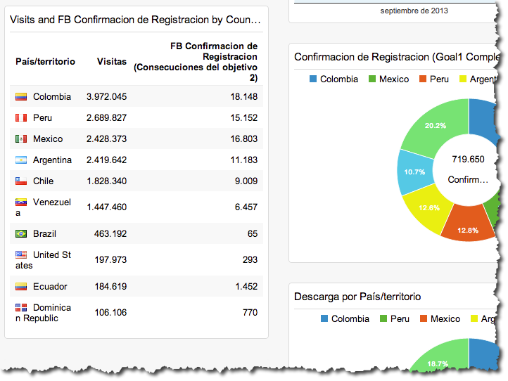 Bandera pais google analytics dashboard Google incorpora Banderas de paises en google analytics